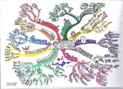 tony buzan books mind mapping pdf